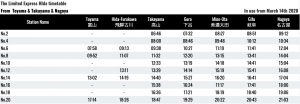 The-Limited-Express-HIda-timetable- From-Toyama & Takayama-to-Nagoya