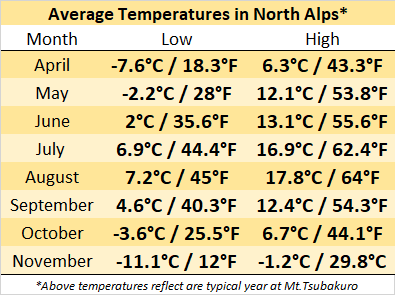 alps-average temperatures