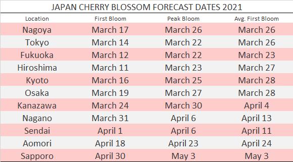 revised-cherry-blossom-forecast-dates