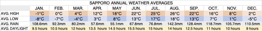sapporo-annual-weather